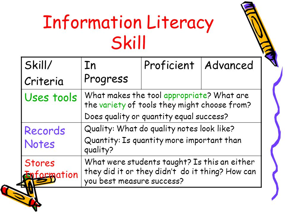 Information Literacy Skill Skill/ Criteria In Progress ProficientAdvanced Uses tools What makes the tool appropriate.