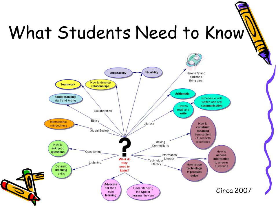 What Students Need to Know Circa 2007