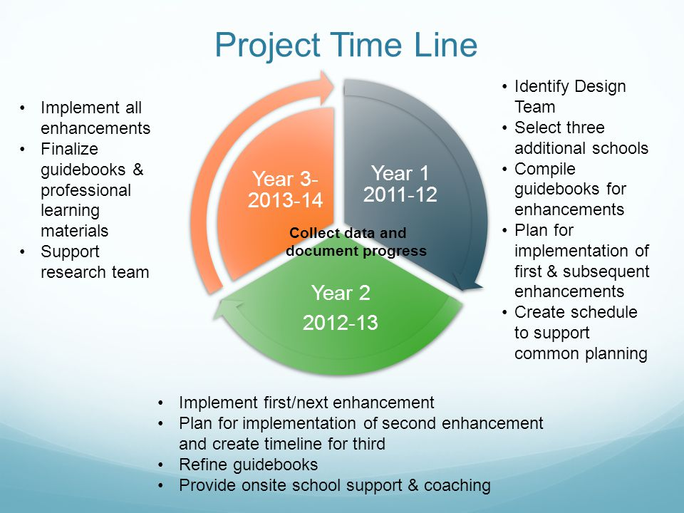 Project Time Line Year Year Year Identify Design Team Select three additional schools Compile guidebooks for enhancements Plan for implementation of first & subsequent enhancements Create schedule to support common planning Implement first/next enhancement Plan for implementation of second enhancement and create timeline for third Refine guidebooks Provide onsite school support & coaching Implement all enhancements Finalize guidebooks & professional learning materials Support research team Collect data and document progress