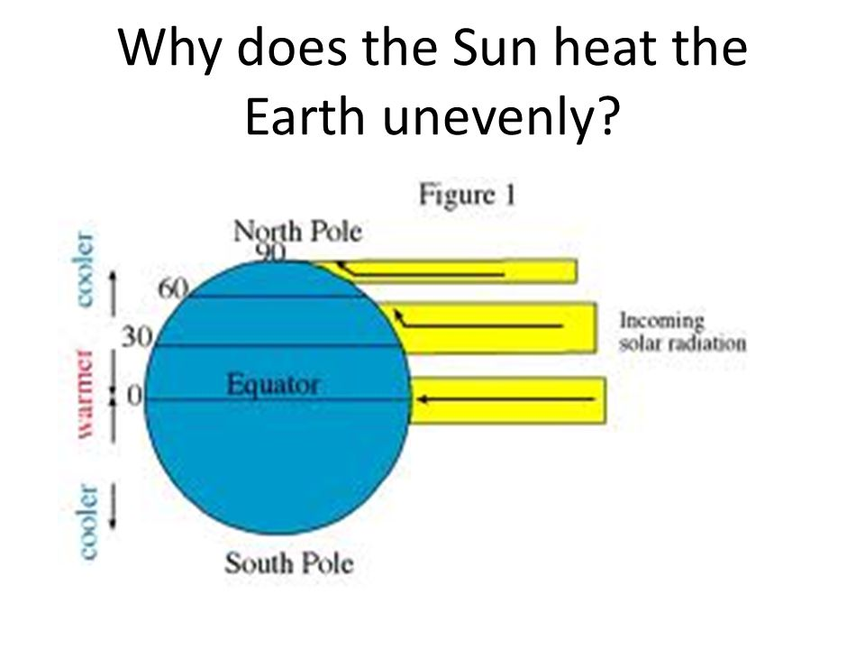 Why does the Sun heat the Earth unevenly? Since the Earth is round, the suns energy does not evenly reach and heat the Earth. Sunlight is concentrated