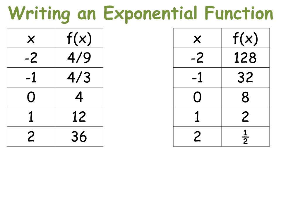 Writing an Exponential Function xf(x) -24/9 4/3 04 112 236 xf(x) -2128 32 08 12 2½