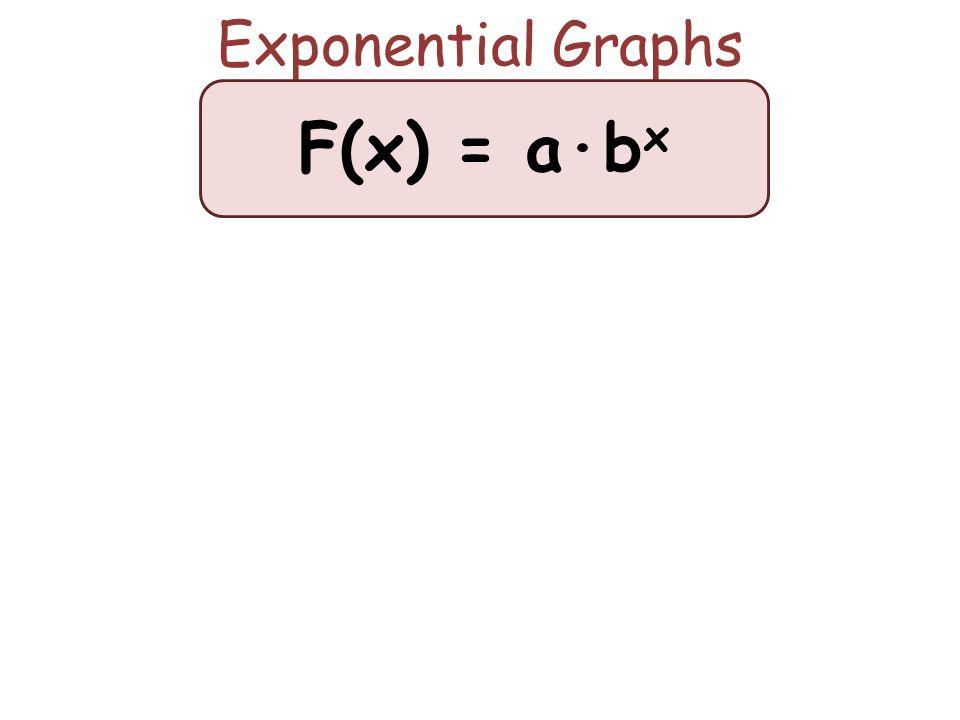 Exponential Graphs F(x) = a∙b x