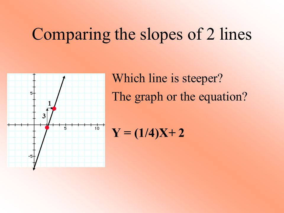 1 Comparing the slopes of 2 lines Which line is steeper? The graph or the equation? Y = (1/4)X+ 2 3