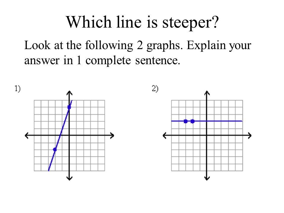 Which line is steeper? Look at the following 2 graphs. Explain your answer in 1 complete sentence.