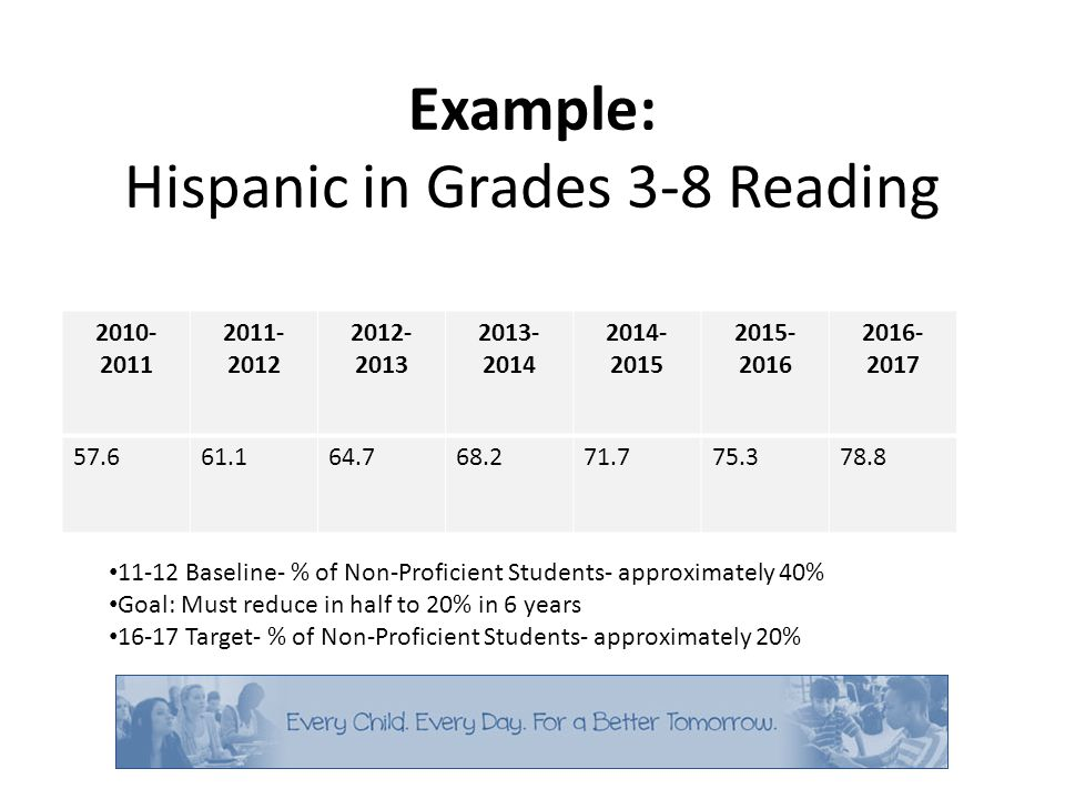 Example: Hispanic in Grades 3-8 Reading 2010- 2011 2011- 2012 2012- 2013 2013- 2014 2014- 2015 2015- 2016 2016- 2017 57.661.164.768.271.775.378.8 11-12 Baseline- % of Non-Proficient Students- approximately 40% Goal: Must reduce in half to 20% in 6 years 16-17 Target- % of Non-Proficient Students- approximately 20%
