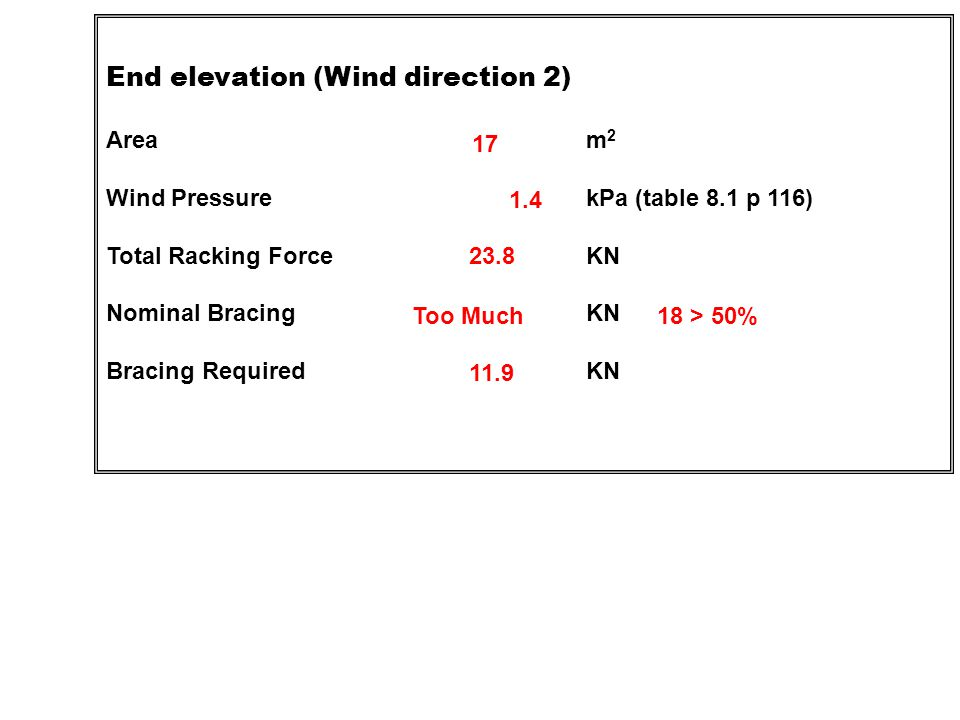 For wind classifications greater than N2, spacing shall be in accordance with Table 8.20 and Table 8.21 for the relevant wind classification, ceiling depth and roof pitch.