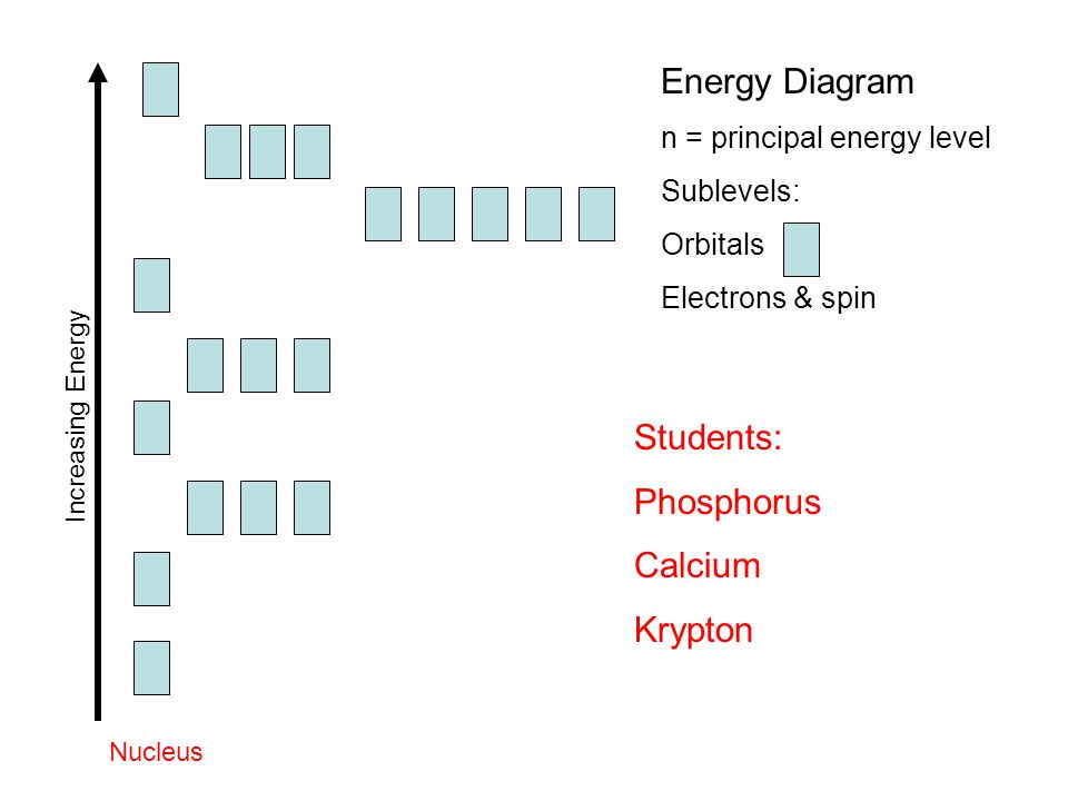 Increasing Energy Nucleus Energy Diagram n = principal energy level Sublevels: Orbitals Electrons & spin Students: Phosphorus Calcium Krypton