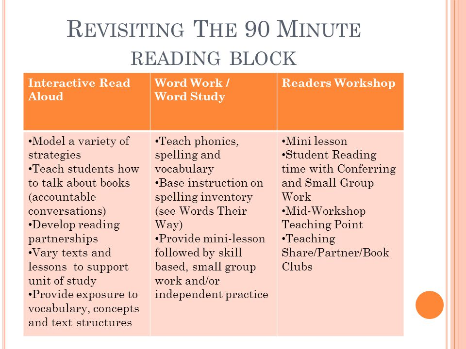 R EVISITING T HE 90 M INUTE READING BLOCK Interactive Read Aloud Word Work / Word Study Readers Workshop Model a variety of strategies Teach students how to talk about books (accountable conversations) Develop reading partnerships Vary texts and lessons to support unit of study Provide exposure to vocabulary, concepts and text structures Teach phonics, spelling and vocabulary Base instruction on spelling inventory (see Words Their Way) Provide mini-lesson followed by skill based, small group work and/or independent practice Mini lesson Student Reading time with Conferring and Small Group Work Mid-Workshop Teaching Point Teaching Share/Partner/Book Clubs