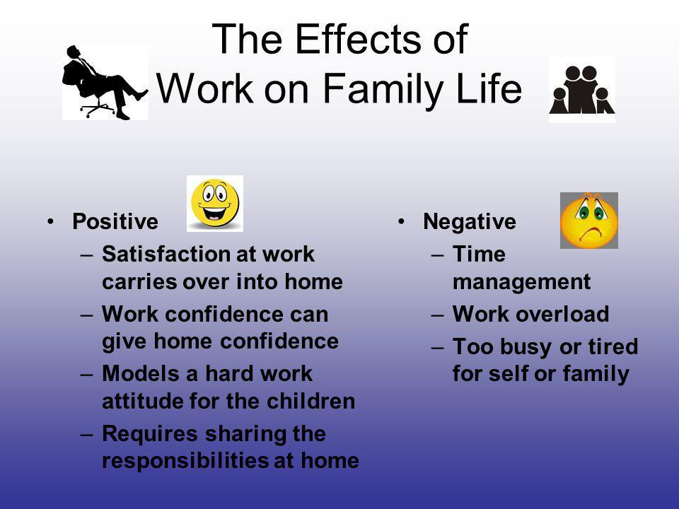 Effects of Family Life on Work Positive –A supportive family gives the worker more energy Negative –Worker may be too tired –Worker may be distracted by things on the mind from home –Worker may be absent due to the needs of the family