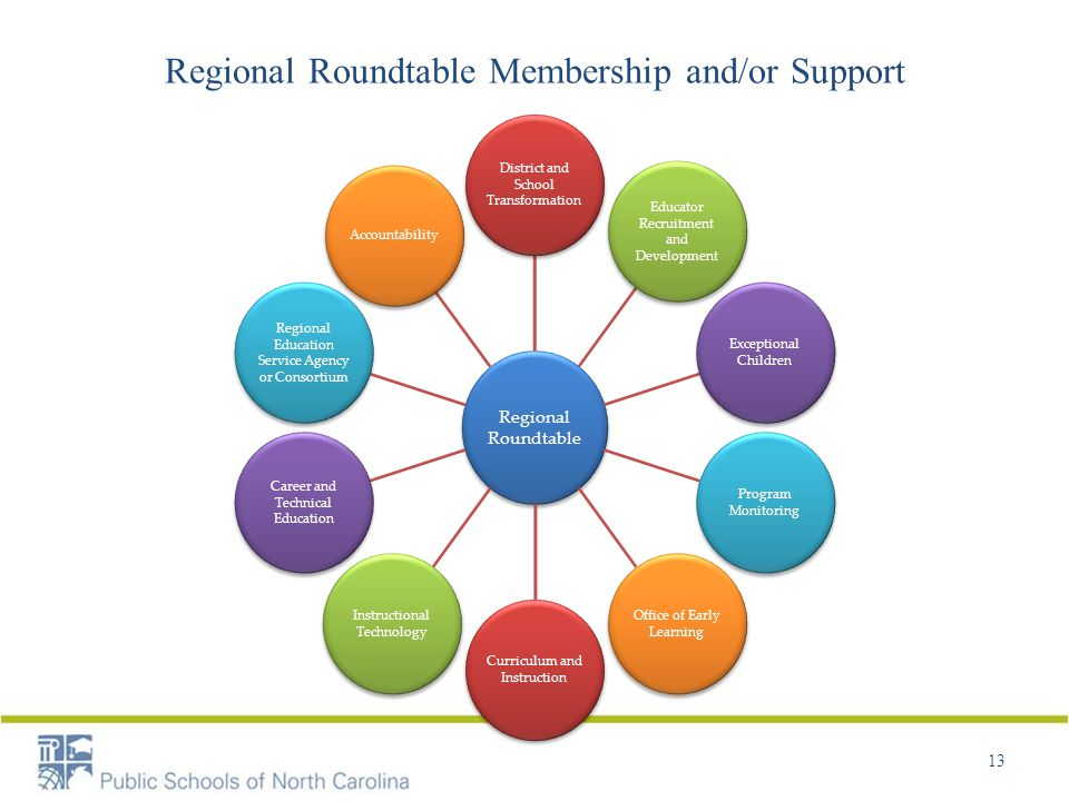 Regional Roundtable Membership and/or Support 13 Regional Roundtable District and School Transformation Educator Recruitment and Development Exceptional Children Program Monitoring Office of Early Learning Curriculum and Instruction Instructional Technology Career and Technical Education Regional Education Service Agency or Consortium Accountability