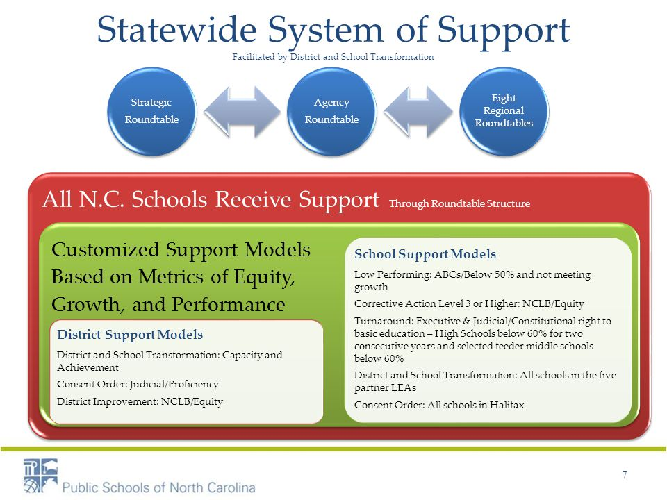 Statewide System of Support Facilitated by District and School Transformation 7 Strategic Roundtable Agency Roundtable Eight Regional Roundtables All N.C.