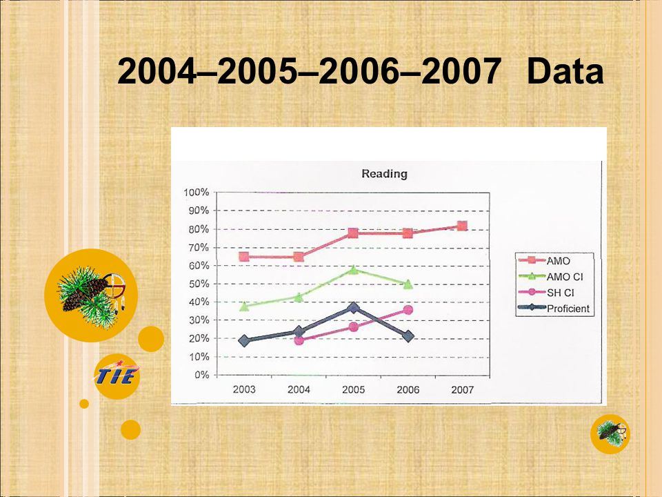 2004–2005–2006–2007 Data