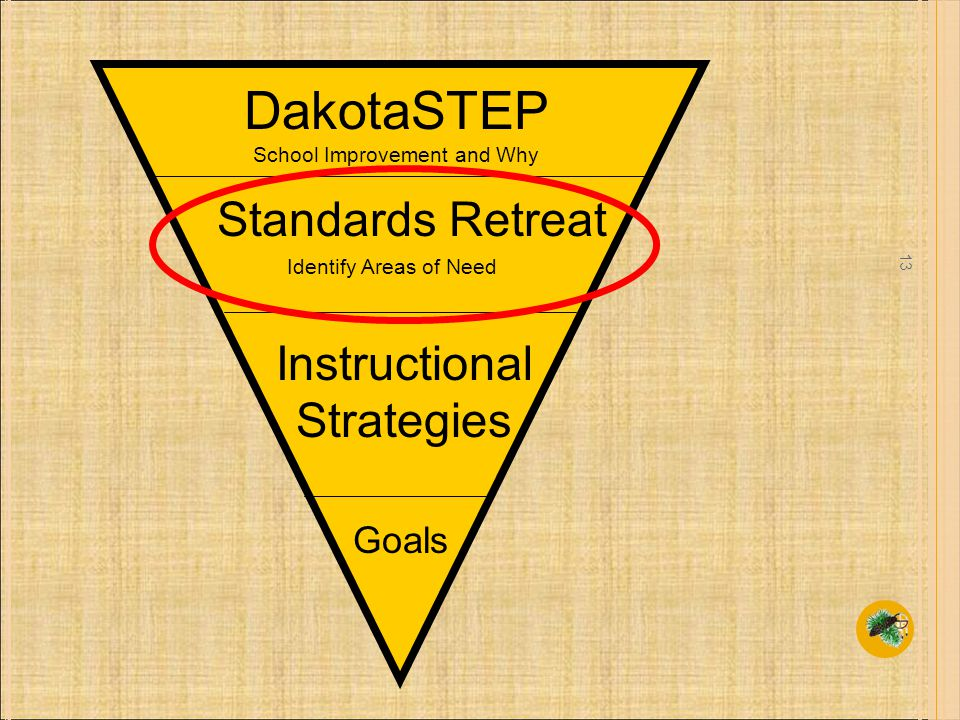 13 DakotaSTEP Standards Retreat Instructional Strategies School Improvement and Why Identify Areas of Need Goals