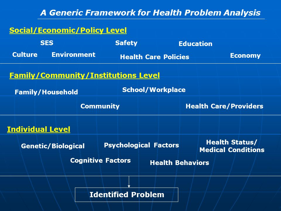 SES Social/Economic/Policy Level Environment Safety A Generic Framework for Health Problem Analysis Education Economy Health Care Policies Family/Comm