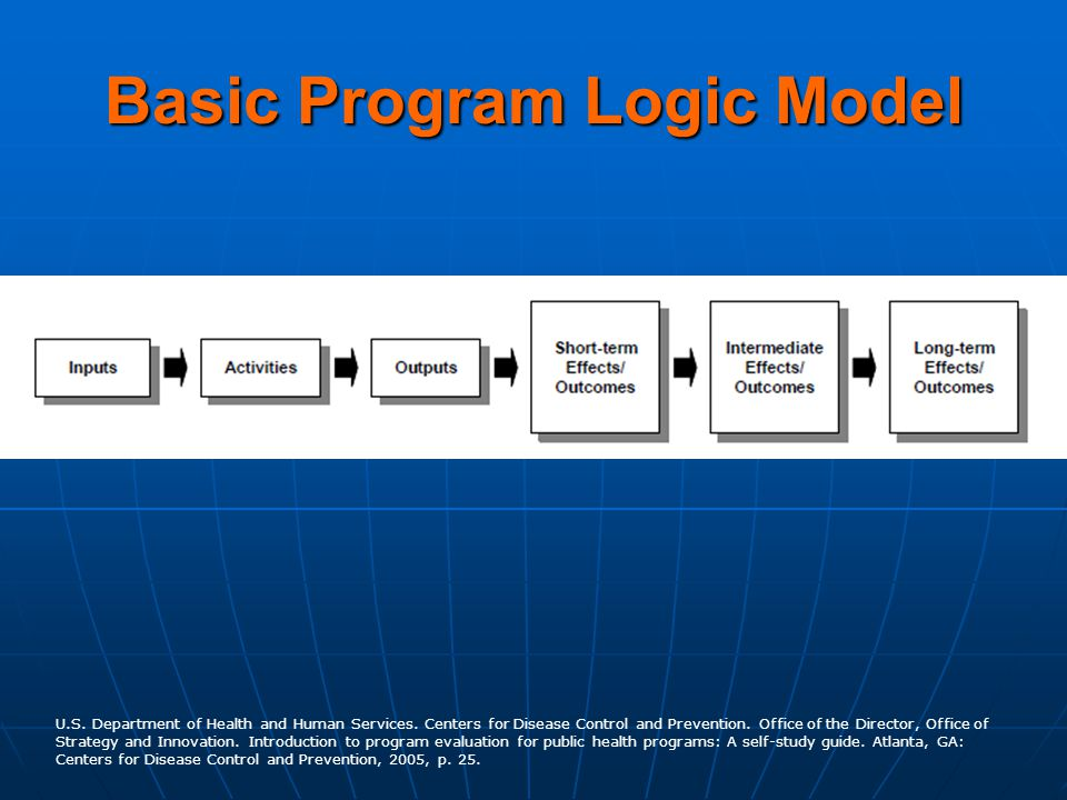 Basic Program Logic Model U.S. Department of Health and Human Services. Centers for Disease Control and Prevention. Office of the Director, Office of