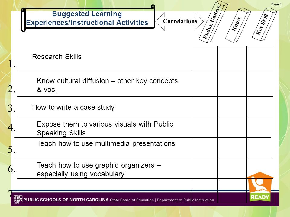 Suggested Learning Experiences/Instructional Activities 1. 2. 3. 4. 5. 6. 7. Endur. Unders. Know Key Skill Correlations Page 4 Research Skills Know cu