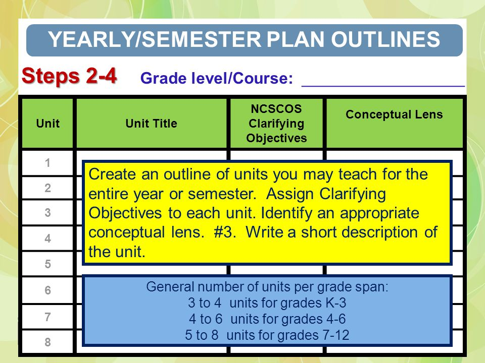 UnitUnit Title NCSCOS Clarifying Objectives Conceptual Lens 1 2 3 4 5 6 7 8 YEARLY/SEMESTER PLAN OUTLINES Grade level/Course: __________________ Gener