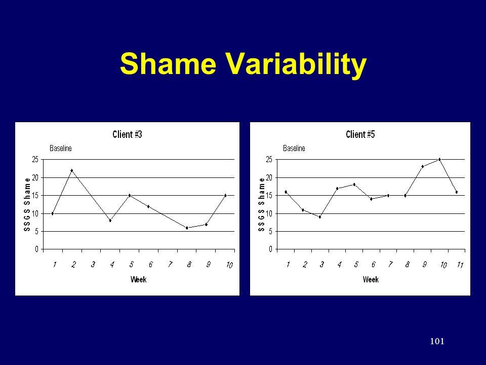 101 Shame Variability
