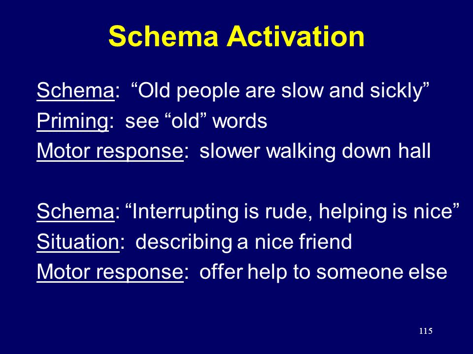 115 Schema Activation Schema: Old people are slow and sickly Priming: see old words Motor response: slower walking down hall Schema: Interrupting is rude, helping is nice Situation: describing a nice friend Motor response: offer help to someone else