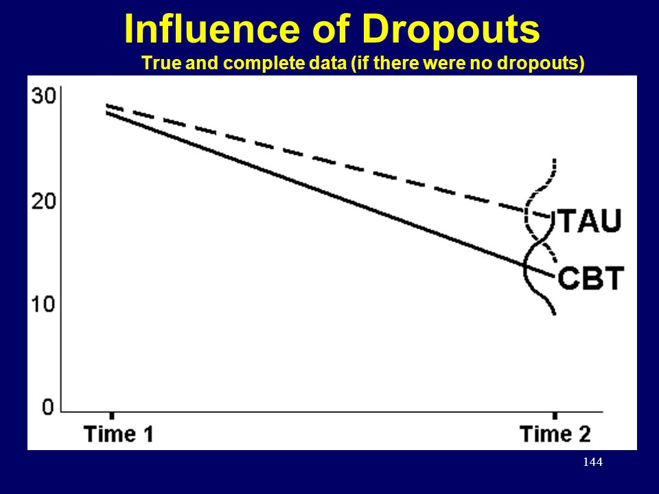 144 Influence of Dropouts True and complete data (if there were no dropouts)
