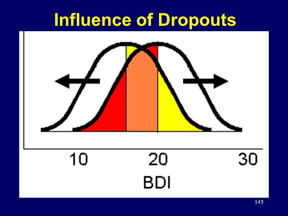 145 Influence of Dropouts