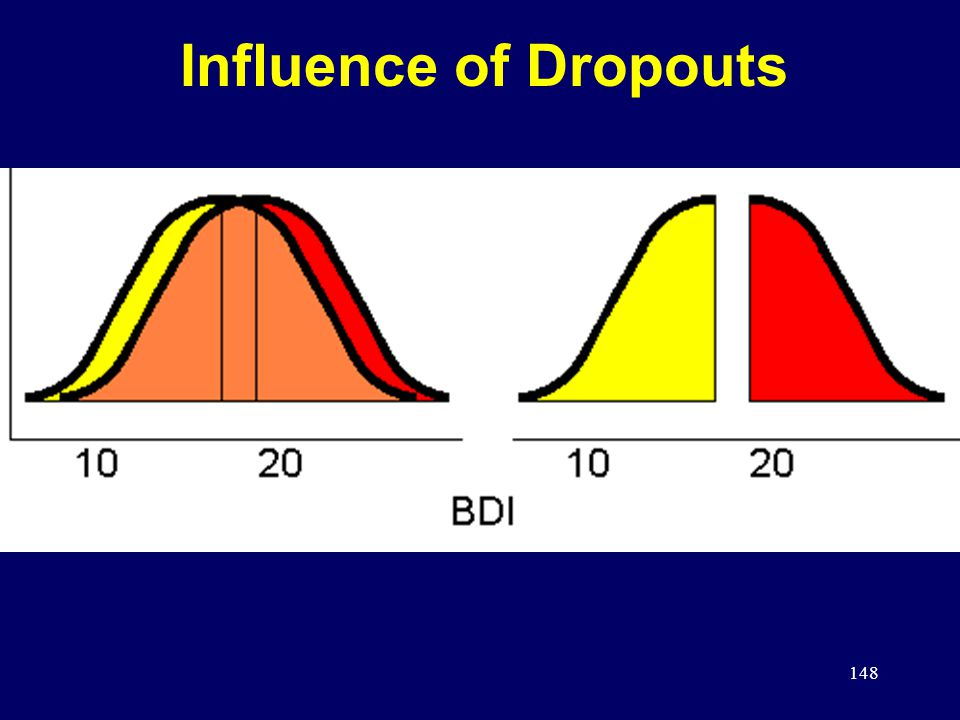 148 Influence of Dropouts