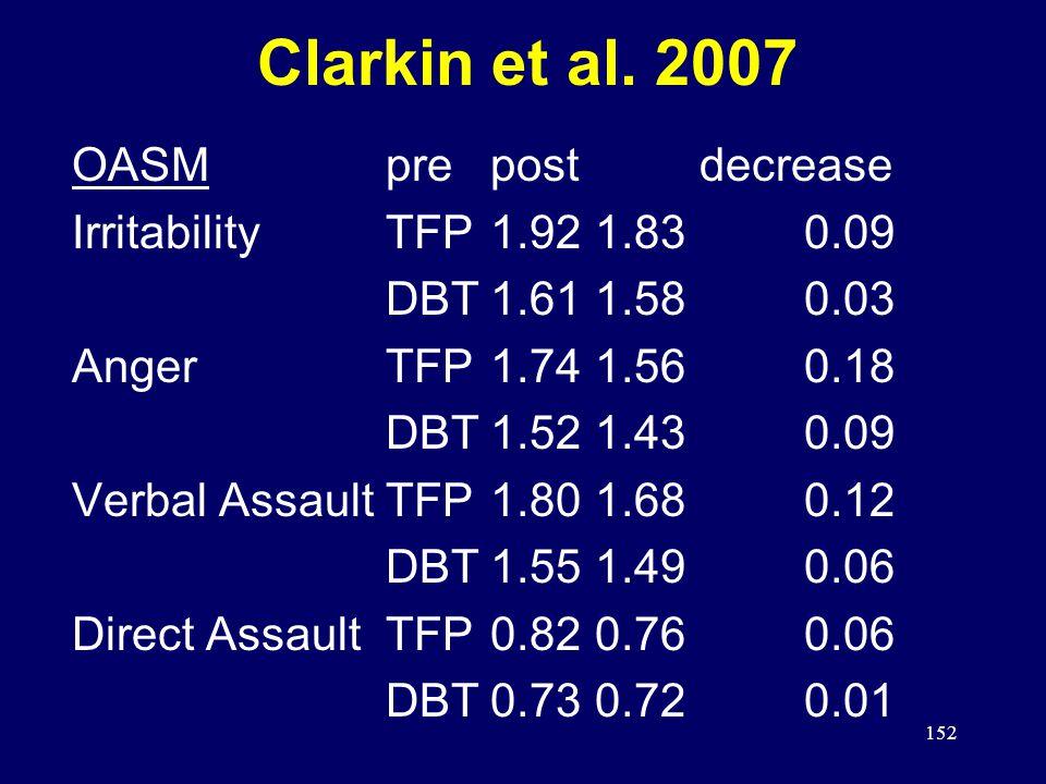 152 Clarkin et al. 2007 OASMprepostdecrease IrritabilityTFP1.921.830.09 DBT1.611.580.03 AngerTFP1.741.560.18 DBT1.521.430.09 Verbal AssaultTFP1.801.68