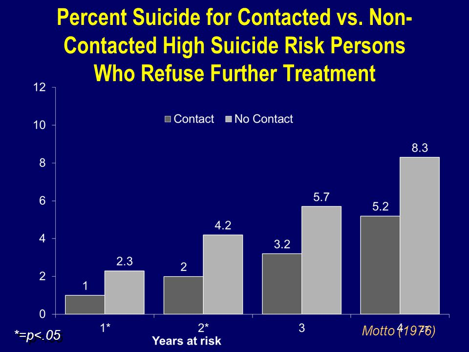 27 Percent Suicide for Contacted vs.