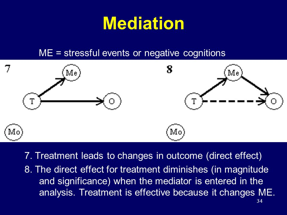 34 Mediation 7.Treatment leads to changes in outcome (direct effect) 8.