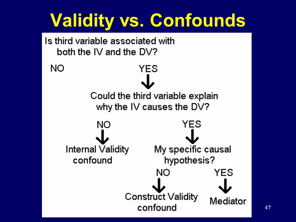 47 Validity vs. Confounds