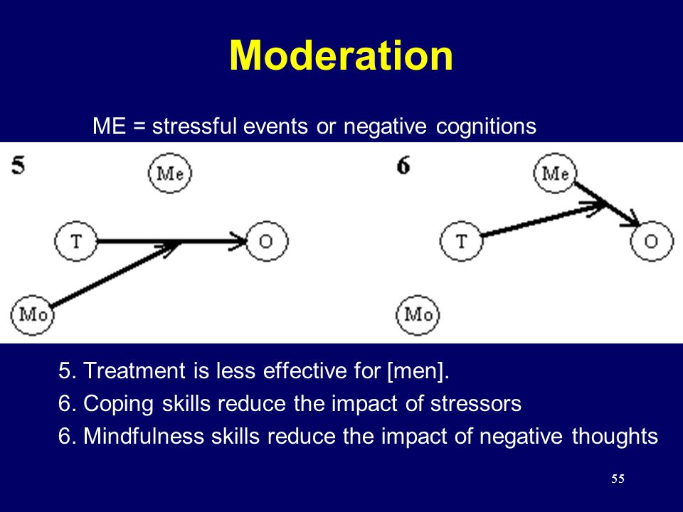 55 Moderation 5.Treatment is less effective for [men].