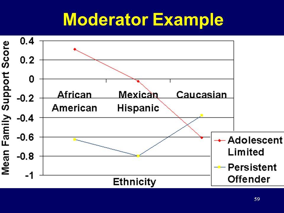 59 Moderator Example