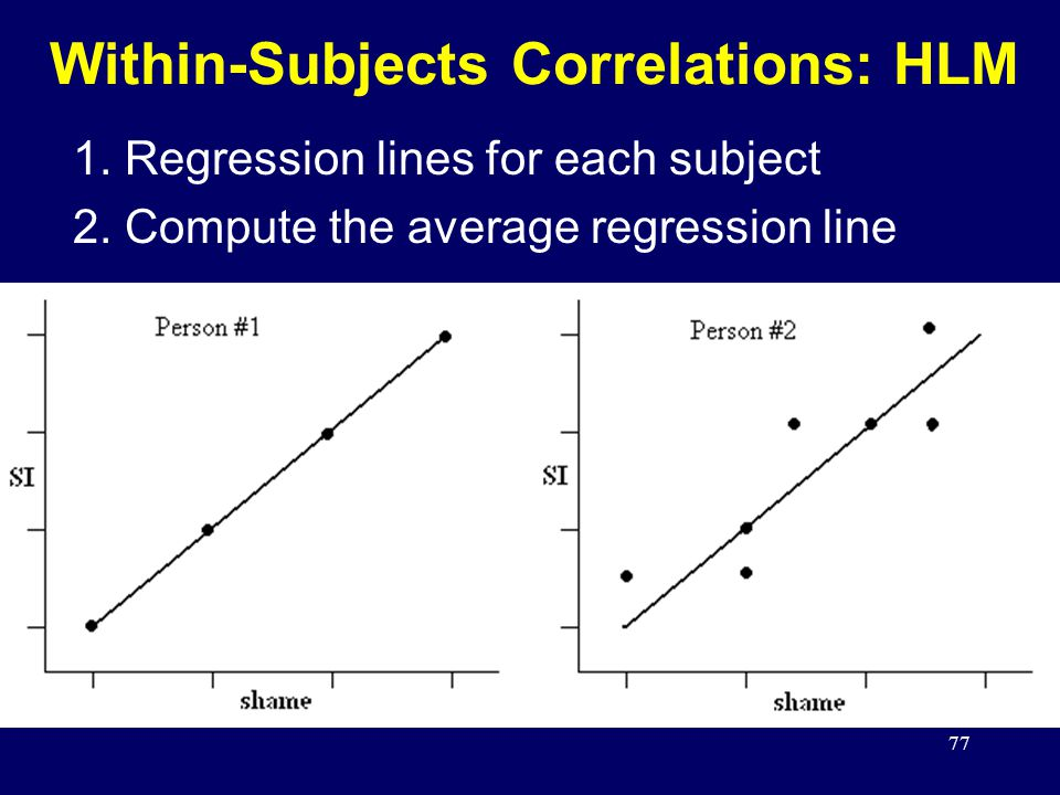77 Within-Subjects Correlations: HLM 1.Regression lines for each subject 2.