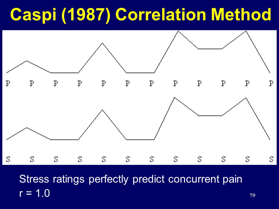 79 Caspi (1987) Correlation Method Stress ratings perfectly predict concurrent pain r = 1.0