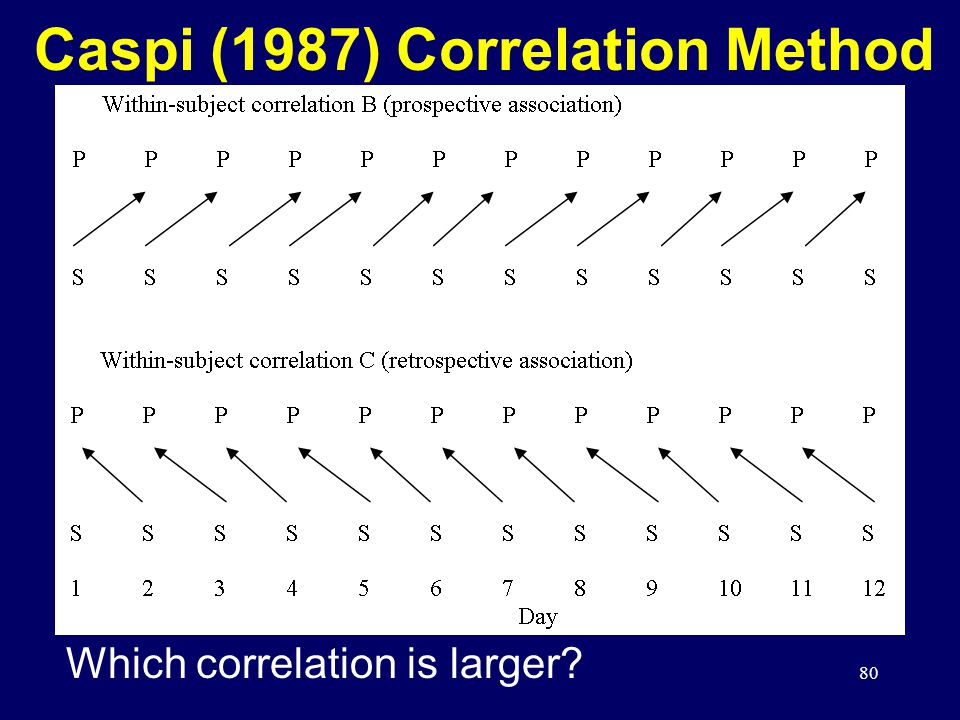 80 Caspi (1987) Correlation Method Which correlation is larger?