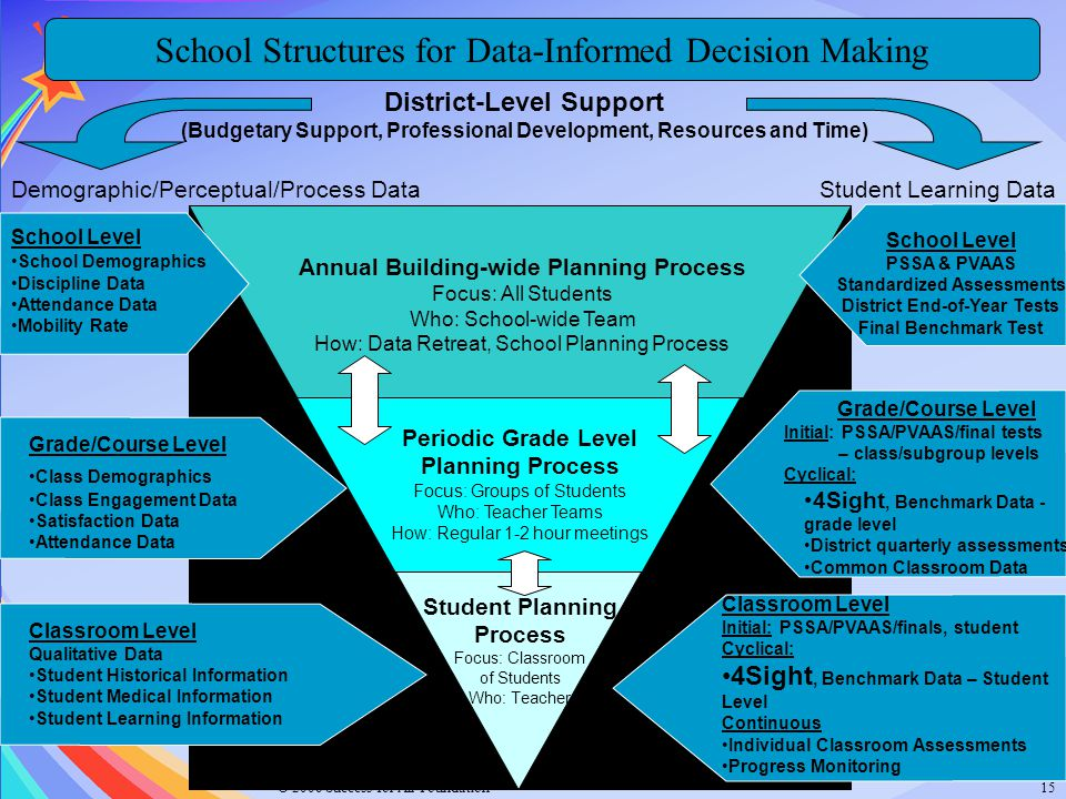 © 2006 Success for All Foundation15 Student Planning Process Focus: Classroom of Students Who: Teacher Periodic Grade Level Planning Process Focus: Gr