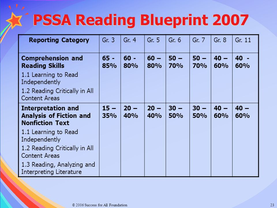 © 2006 Success for All Foundation23 PSSA Reading Blueprint 2007 Reporting CategoryGr. 3Gr. 4Gr. 5Gr. 6Gr. 7Gr. 8Gr. 11 Comprehension and Reading Skill