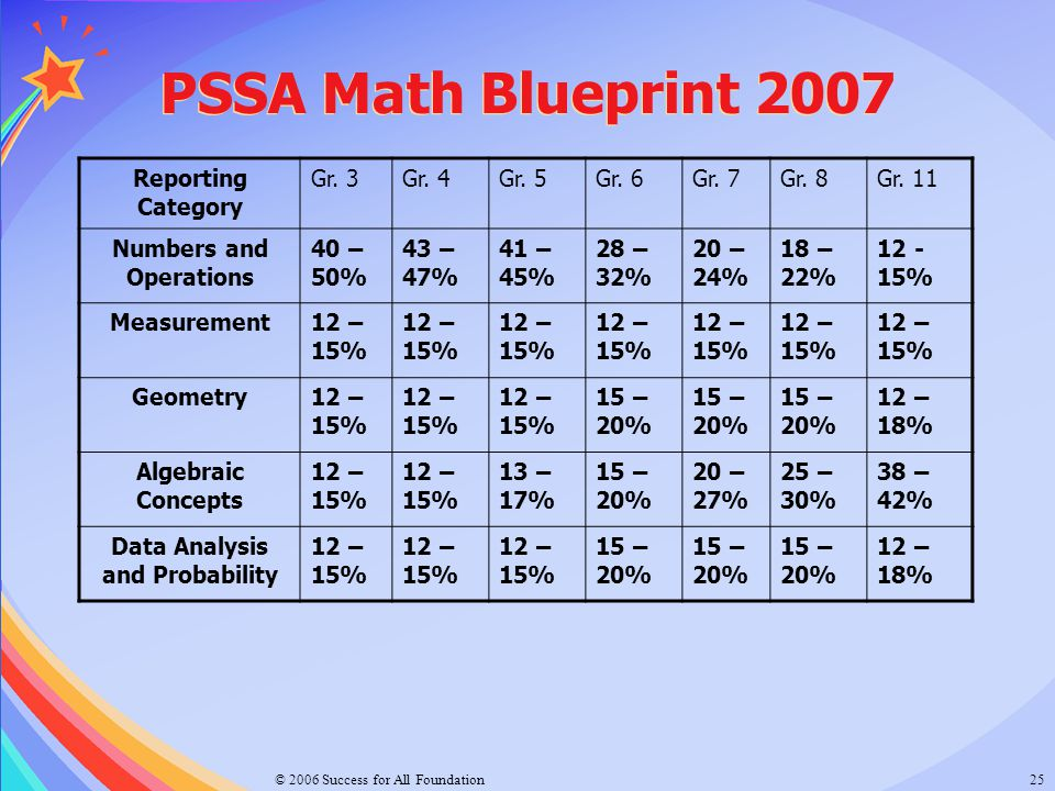 © 2006 Success for All Foundation25 PSSA Math Blueprint 2007 Reporting Category Gr. 3Gr. 4Gr. 5Gr. 6Gr. 7Gr. 8Gr. 11 Numbers and Operations 40 – 50% 4