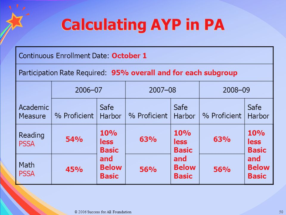 © 2006 Success for All Foundation50 Calculating AYP in PA Continuous Enrollment Date: October 1 Participation Rate Required: 95% overall and for each