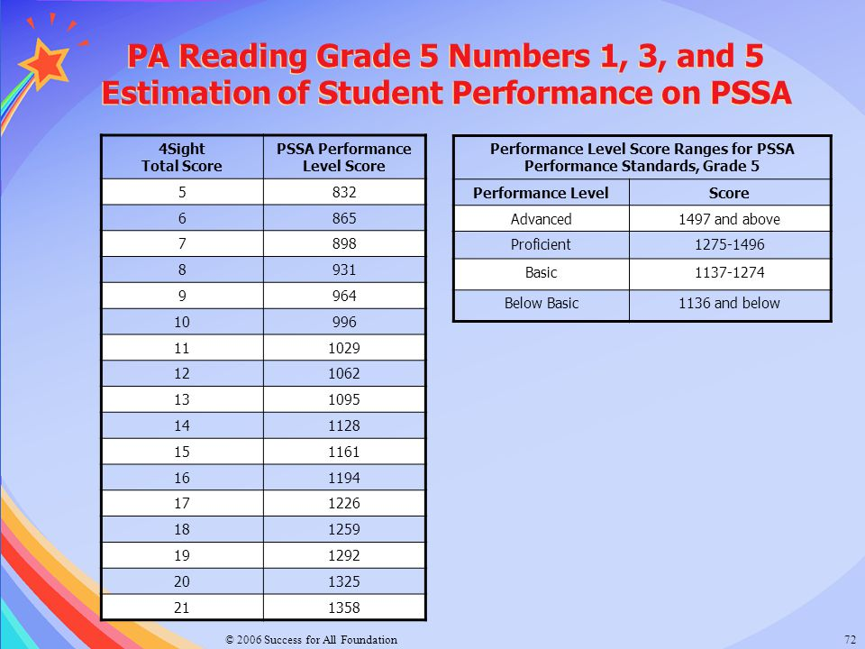 © 2006 Success for All Foundation72 PA Reading Grade 5 Numbers 1, 3, and 5 Estimation of Student Performance on PSSA PA Reading Grade 5 Numbers 1, 3,