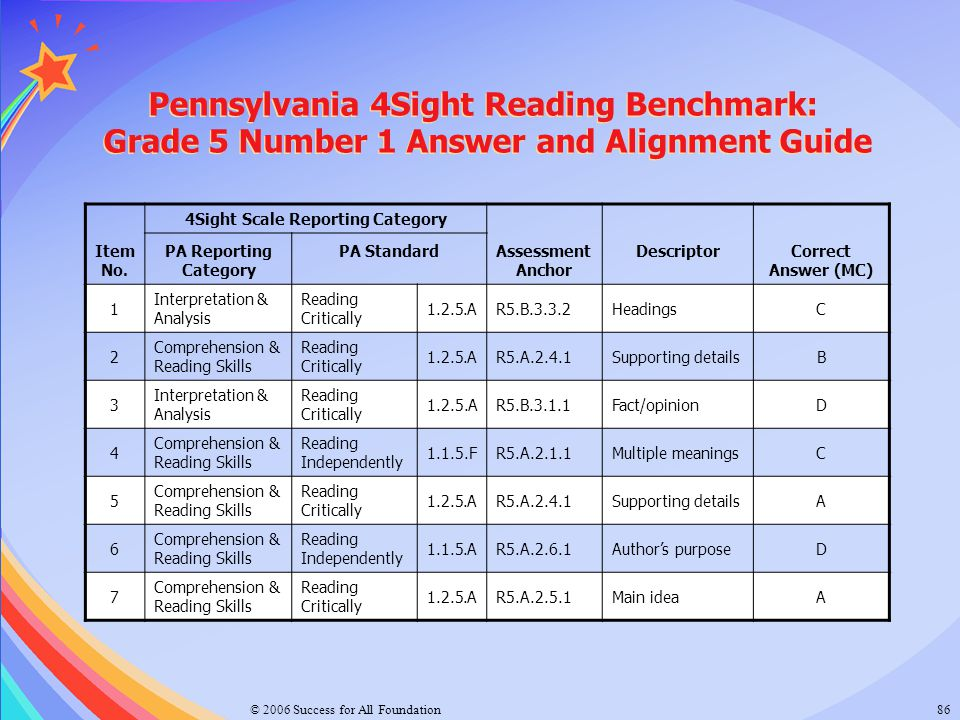 © 2006 Success for All Foundation86 Pennsylvania 4Sight Reading Benchmark: Grade 5 Number 1 Answer and Alignment Guide Item No. 4Sight Scale Reporting
