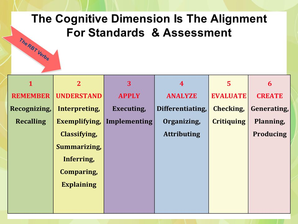 The Cognitive Dimension Is The Alignment For Standards & Assessment The RBT Verbs