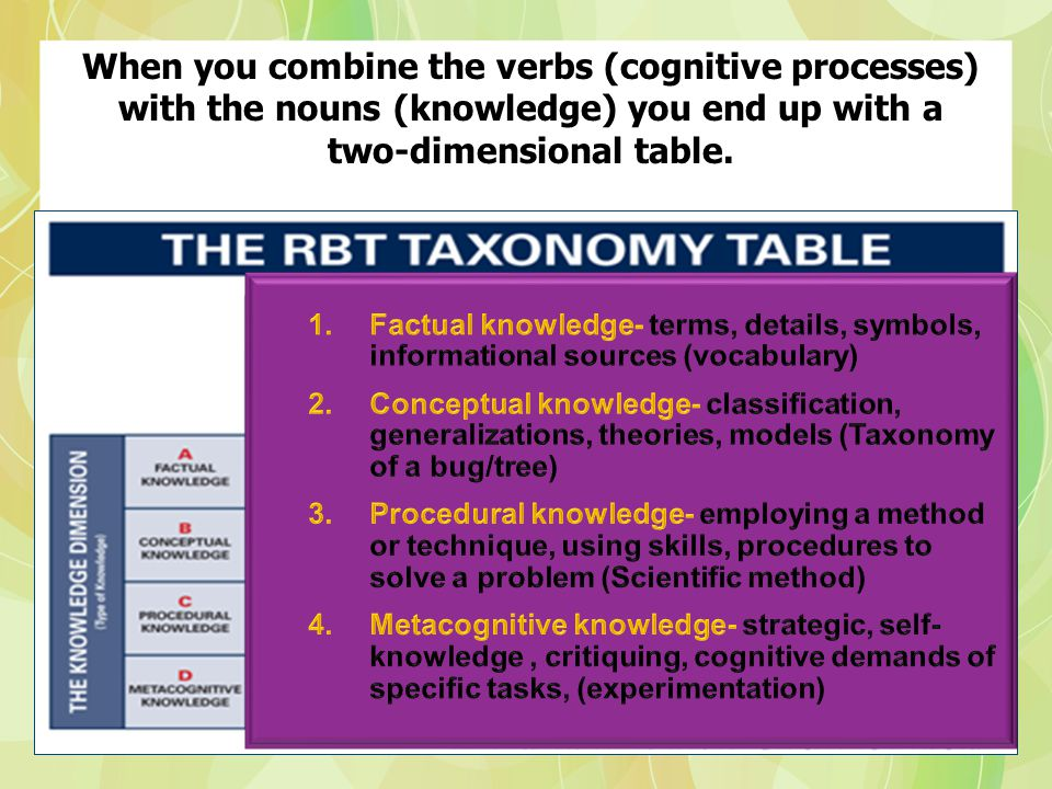 When you combine the verbs (cognitive processes) with the nouns (knowledge) you end up with a two-dimensional table.