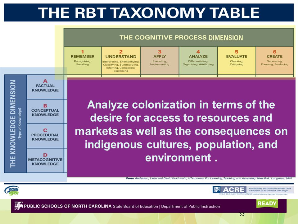 33 Analyze colonization in terms of the desire for access to resources and markets as well as the consequences on indigenous cultures, population, and