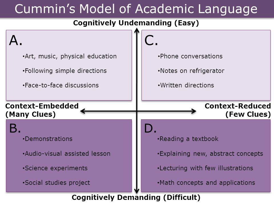 Cognitively Undemanding Cognitively Demanding Cummin's Model of Academic Language Con Cummin's Model of Academic Language A. Art, music, physical educ