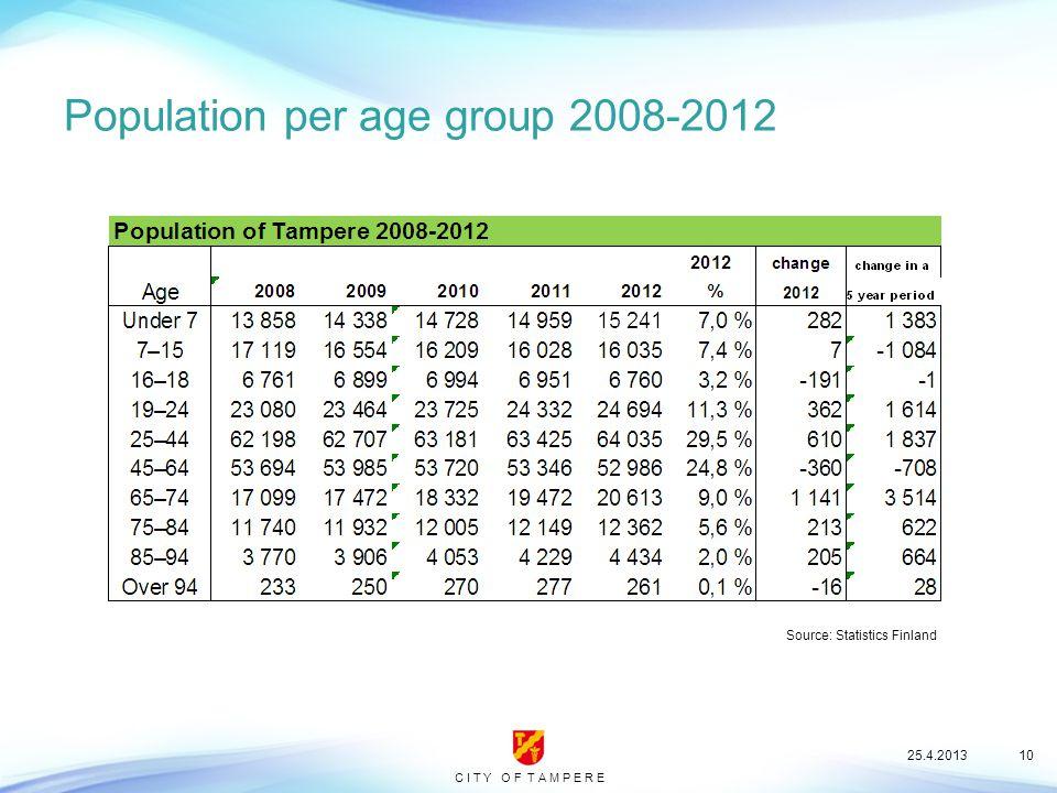 C I T Y O F T A M P E R E Population per age group 2008-2012 25.4.201310 Source: Statistics Finland