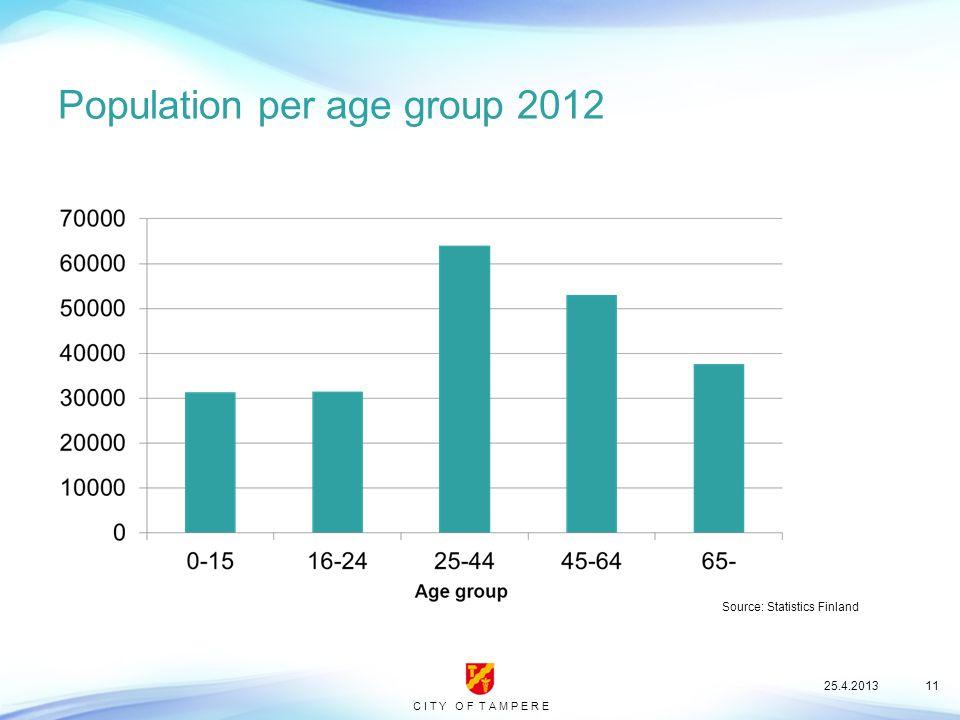 C I T Y O F T A M P E R E Population per age group 2012 25.4.201311 Source: Statistics Finland