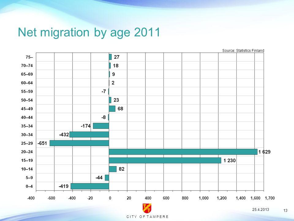 C I T Y O F T A M P E R E 13 Net migration by age 2011 Source: Statistics Finland -400 -600 -400 -20 0 20 400 600 800 1,000 1,200 1,400 1,600 1,700 25.4.2013