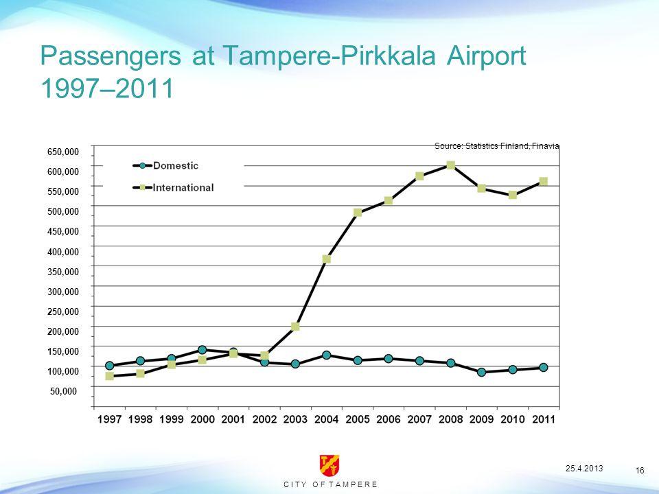 C I T Y O F T A M P E R E 16 Passengers at Tampere-Pirkkala Airport 1997–2011 Source: Statistics Finland, Finavia 650,000 600,000 550,000 500,000 450,000 400,000 350,000 300,000 250,000 200,000 150,000 100,000 50,000 25.4.2013
