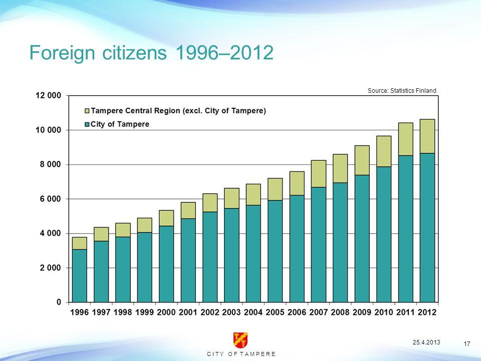 C I T Y O F T A M P E R E 17 Foreign citizens 1996–2012 Source: Statistics Finland 25.4.2013